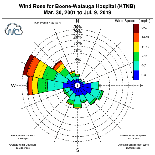 Boone Wind Gust History