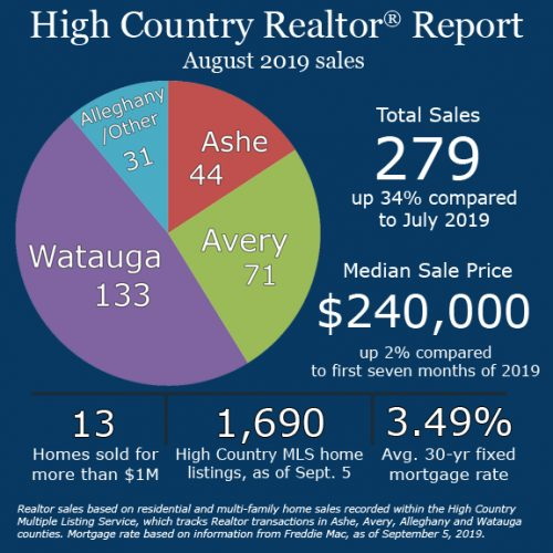 August continues to power busy summer real estate season